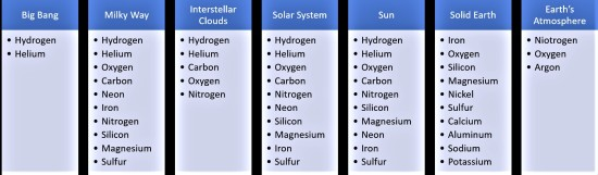 E Elements